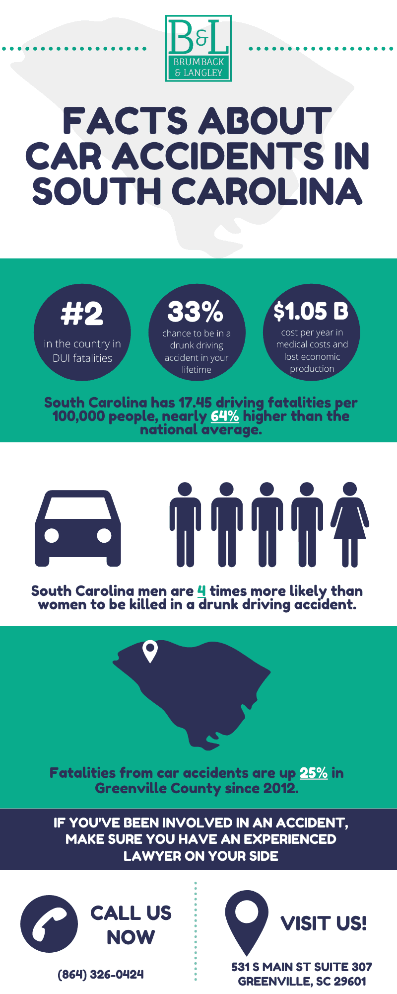 Facts About Car Accidents In Greenville South Carolina